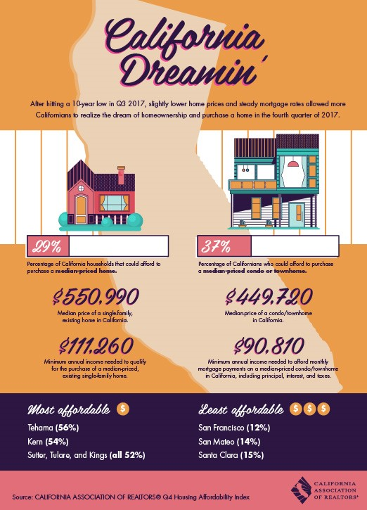 California home Purchase